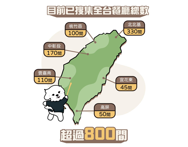 目前寵聯網已經搜集全台800間寵物友善餐廳資訊