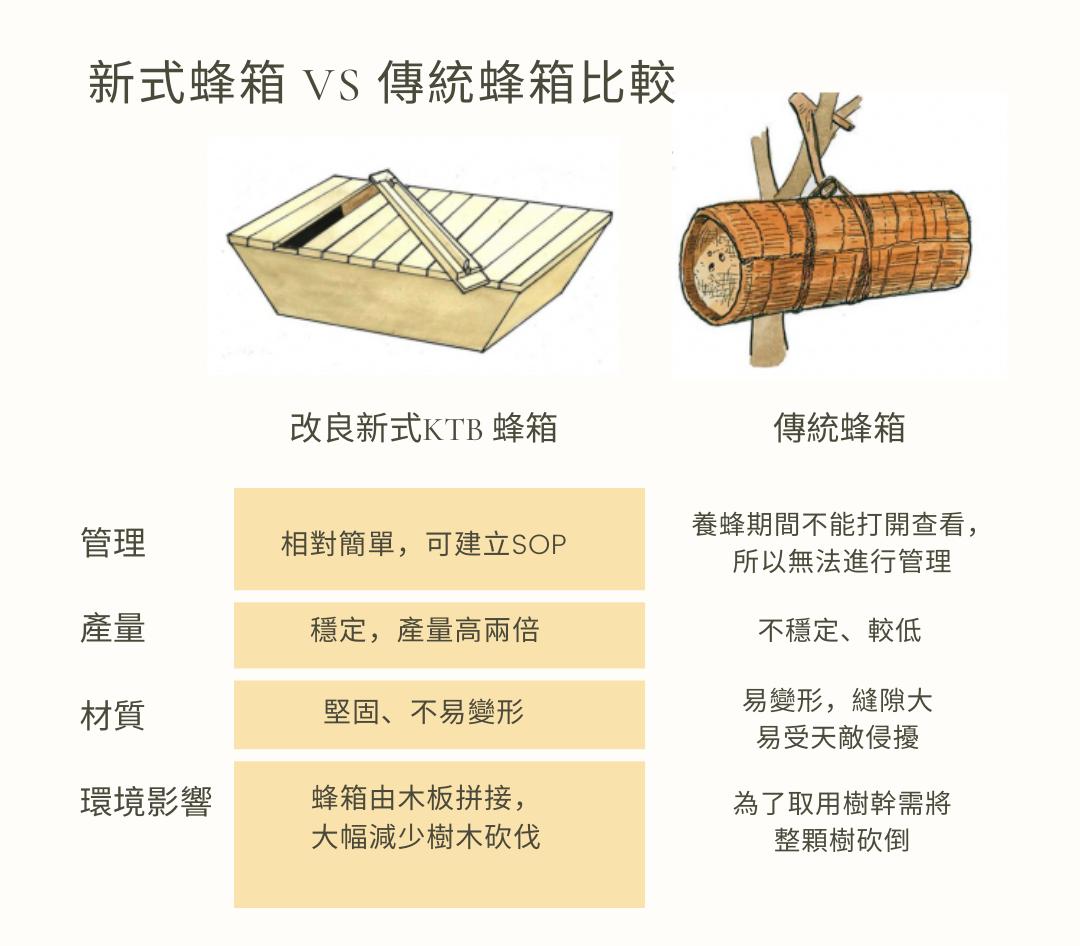 新式蜂箱與傳統蜂箱比較
