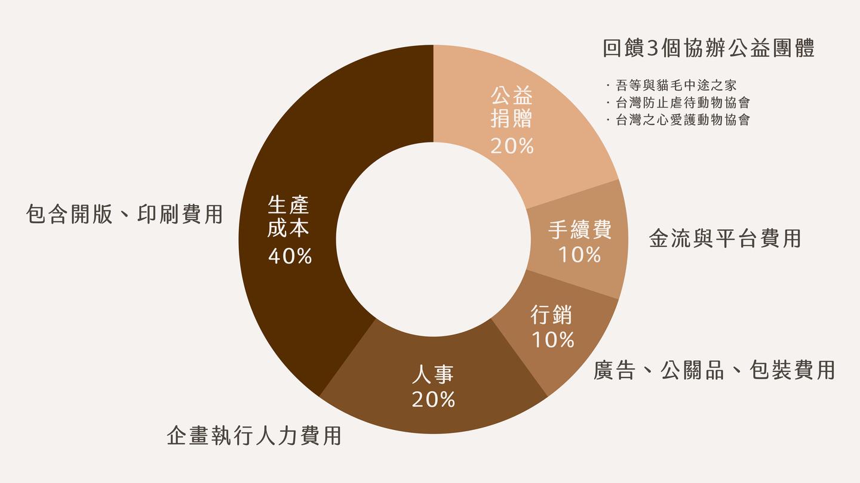 浪貓為友是插畫家里恩太太與吾等與貓毛與TSPCA與台灣之心愛護動物協會合作聯名計畫