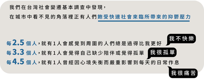 台灣社會變遷基本調查